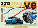 foto-galeri-2013-ford-shelby-gt500-officially-rated-at-662-hp-11705.htm
