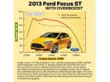 foto-galeri-ford-focus-st-gets-new-overboost-feature-15-second-burst-12894.htm