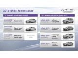 Infiniti new nomenclature from 2014MY - Q50 sports sedan debut in NAIAS